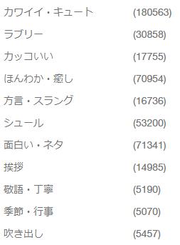 台湾のクリエイターズスタンプラインナップ数