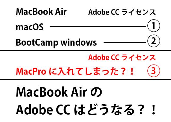 Adobe CCで3台目の後の状況は?